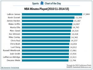 LeBron James Chart