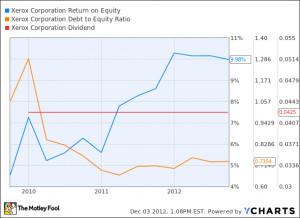 Related to Xrx Xerox Stock Quote Cnnmoney