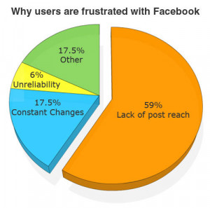 Why users Are frustrated with Facebook
