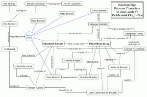 Description Pride and Prejudice Character Map.png