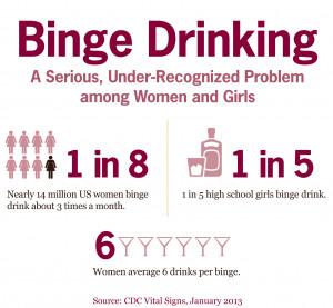 CDC Vital Signs: Binge Drinking among Women and High School Girls
