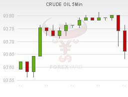 Crude Oil Handelen