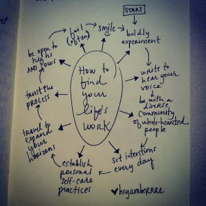 How to find your life's work brainstorm #ambergram (Taken with ...