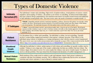 ... and intervention for the various types of domestic violence