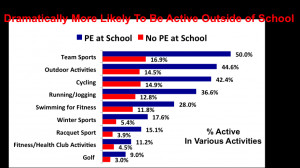 PE teaches children how to be active in many sports or activities ...