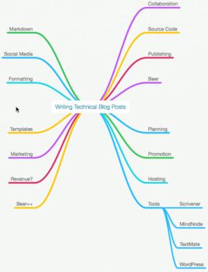 How I Write Technical Blog Posts