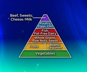 Dr. Joel Fuhrman's Food Pyramid | The Dr. Oz ShowHealth Food, Dr. Joel ...
