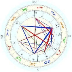 Murray Gell-Mann - natal chart (Placidus)