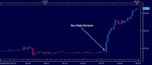 Yen_Weakens_as_BoJ_Introduces_Qualitative_and_Quantitative_Easing_body ...