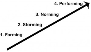 Forming Storming Norming Performing - Group/Team Development