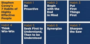 stephen covey s 7 habits of highly effective people 1 be proactive 2 ...