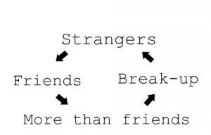 strangers friends more than friends break up