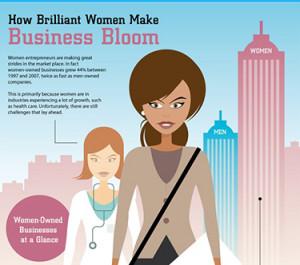 Women in Business: Female Entrepreneurs Gaining Speed