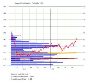 Hal stock price- HAL – Halliburton Co Stock quote –