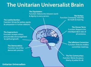 The Unitarian Universalist Brain - Poster