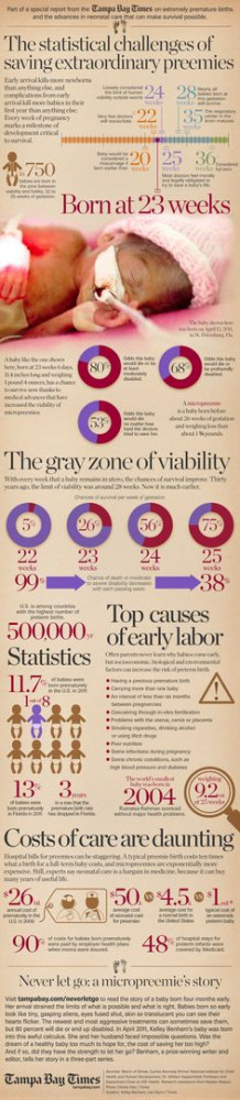 ... saving an extraordinary preemie Infographic #preemiepower #NICU More