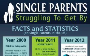 Deadbeat Dads Statistics
