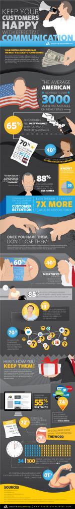 Good Communication Skills Quotes Customer communication skills