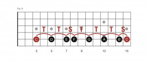 guitar scales pdf. Learning Guitar Scales