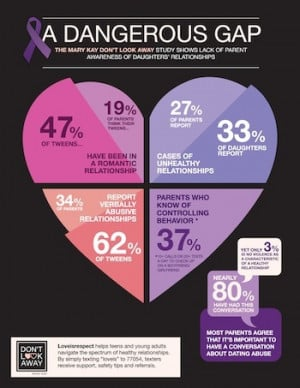 Teen Dating Violence and Prevention Awareness Month
