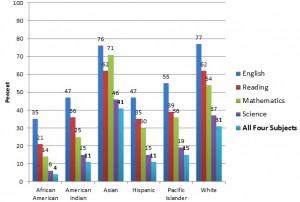 Racial Inequality Address racial inequality