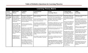 Learning Theories Comparison Chart