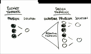 Design Thinking is development through divergent and convergent phases