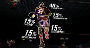 Lebron James Basketball Quotes How good is lebron james?
