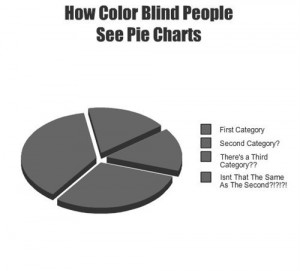 998 how color blind people see pie chart