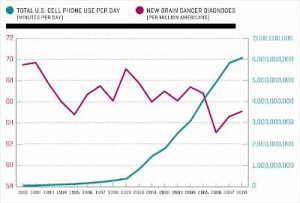Image contrasting the number of minutes of cell phone use per day in ...