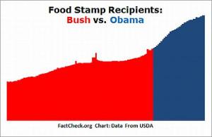 Topic: The Welfare President - Bush (Read 2427 times)