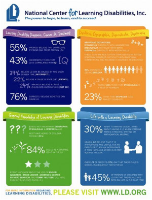 Learning Disabilities-infographic