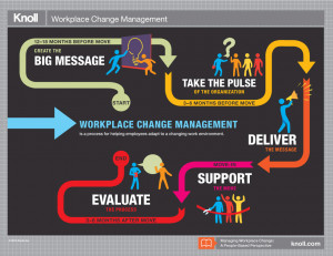 Workplace Change Management: A People-Based Perspective Infographic