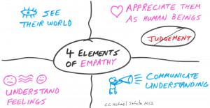 Four Elements of Empathy