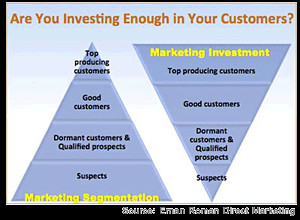 Focusing on Relationships, Not Sales, Generates Greater Revenue