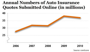to comScore, approximately 37 million online auto insurance quotes ...