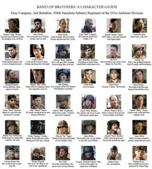 Band of Brothers Characters Guide