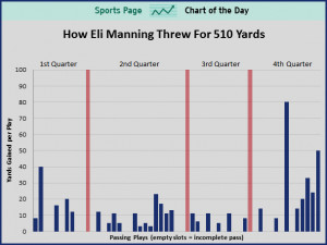 sports-chart-of-the-day-how-eli-manning-once-again-did-something ...