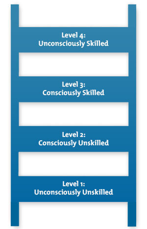 Figure 1 – The Conscious Competence Ladder