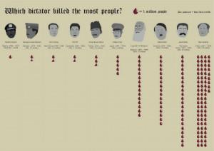 Voici un infographie qui classe les plus grands dictateurs par nombre ...