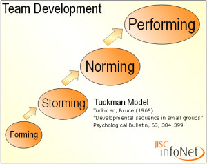 Forming, storming, norming and performing Picture Slideshow