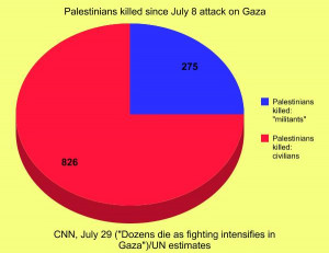 Palestinian deaths, military and civilian (Intercept)