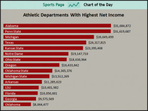 Collegiate Athletes