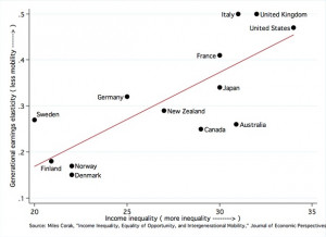 ... across households and low economic mobility between generations