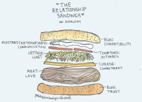 Sandwich Quotes