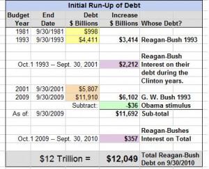 Obama+bush+debt+ceiling+quote