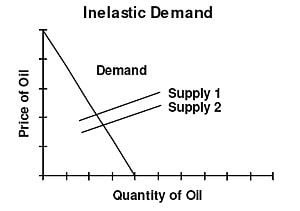 IB Economics/Microeconomics/Elasticities
