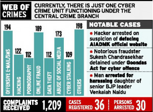 Cybercrime Unit