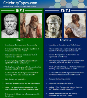 Why Plato is INFJ