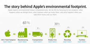 ... Won't Buy Apple Products, Apple Maintains it's Still Green